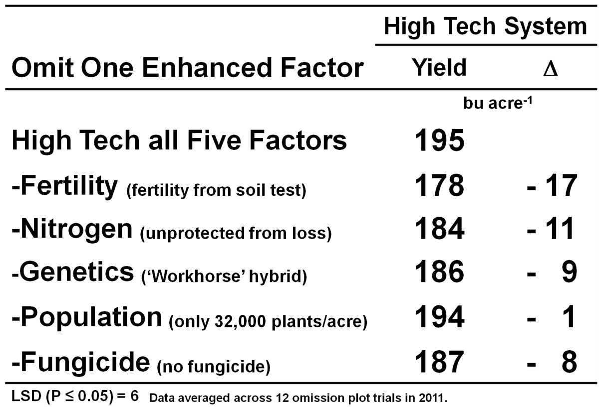 2011 omission plot_high tech package treatment means