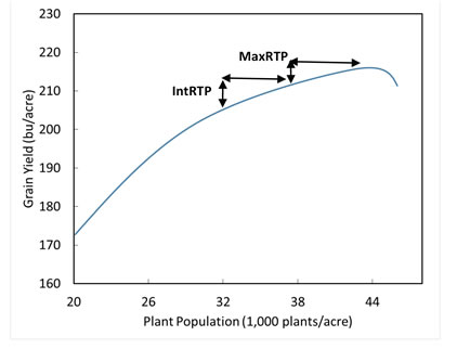 graph of yield response to intermediate and maximum population