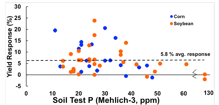 correlation of corn and soybean yield response to soil P